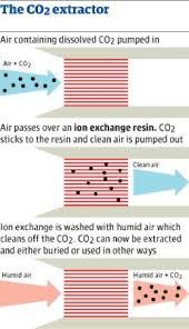 scientists develop air scrubber