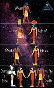 Civiltà antiche e antichi misteri: GENESI EGIZIA, parte 1, LA VISIONE DELLA  CREAZIONE secondo il culto di Eliopoli
