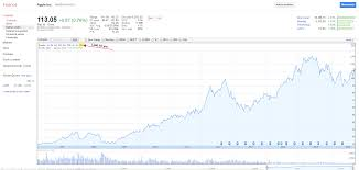 How To Read A Stock Chart For Beginners