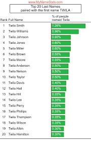 TWILA First Name Statistics by MyNameStats.com