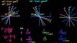 Dilatación de tiempo (video) | Khan Academy