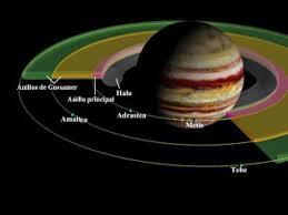 Astronomia y sus vivencias: Los 67 satelites de Jupiter.