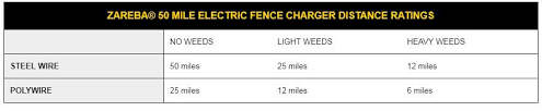 10 Best Solar Electric Fence Chargers Reviewed ᐈ 2020 Guide
