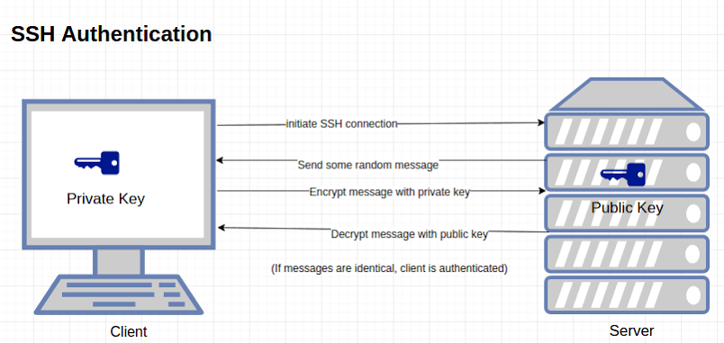 How does public key authentication works