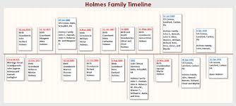 A Genealogy Hunt: Part 757h – Brunhammer Doherty Genealogy – Holmes Family  Timeline