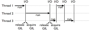 Python GIL global lock - Programmer Sought