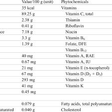 nutritional value of broccoli per 100 g