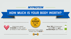 Do Americans Spend On Health & Fitness ...