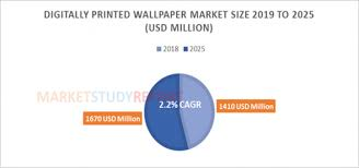 digitally printed wallpaper market size