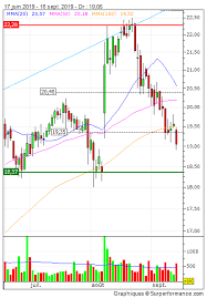 perdoceo education corporation technical analysis chart prdo