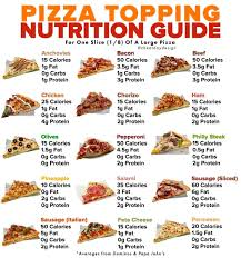 pizza topping nutrition guide cheat