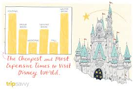 est times to visit disney world