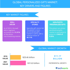 global personalized gifts market size