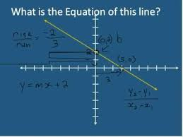 y mx b slope intercept form of a