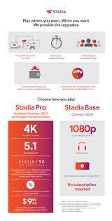 A Stadia Pro vs Stadia Base guide from ...
