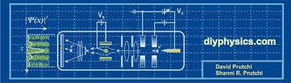 experimental modern and quantum physics