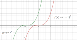 equation of the tangent line of f x x