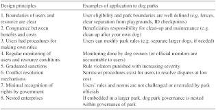 Managing Contested Greenspace Neighborhood Commons And The Rise Of Dog Parks