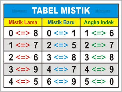Tabel Mistik