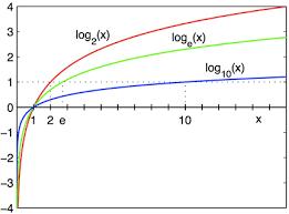 logarithm wikipedia
