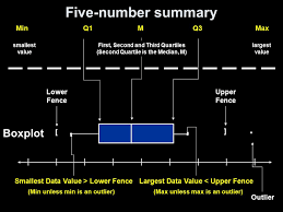The Five Number Summary And Boxplots Ppt Download