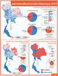 สาระ+ภาพ: ผลประชามติร่างรัฐธรรมนูญ 2559 เทียบปี 2550   ประชาไท Prachatai.com