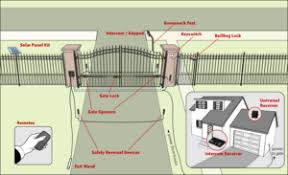 Automatic Driveway Gates How Do They Work Fence Okc