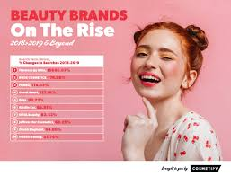 experts reveal 2020 s uping beauty