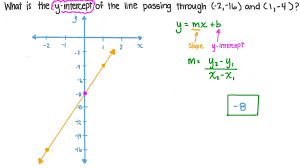 finding the 𝑦 intercept of a line
