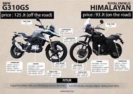 komparasi teknis bmw g310gs vs royal