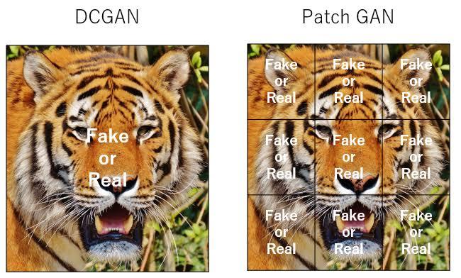 "「patch GAN」の画像検索結果"""