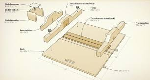 Steps To Build A Table Saw Sled
