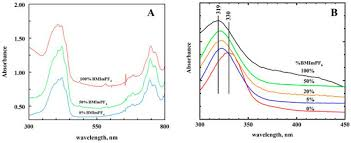 Molecules   Free Full-Text   Voltammetry and Spectroelectrochemistry of  TCNQ in Acetonitrile/RTIL Mixtures