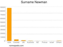 Newman - Names Encyclopedia