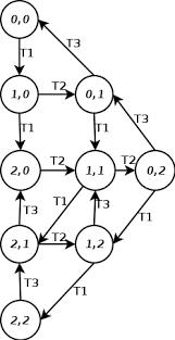 Petri net