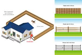 Step 1 Planning The Installation Extreme Electric Dog Fence 2020 Diy Kits