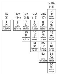 the periodic table metals nonmetals