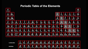 periodic table explained introduction