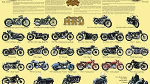vincent motorcycles poster