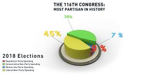 116th congress most partisan in