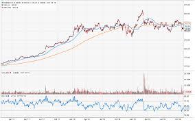 Any Price - The Boeing Company (NYSE:BA ...