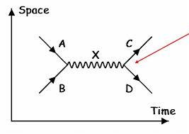 Resultado de imagen de Diagrama de Feynman de particulas virtuales