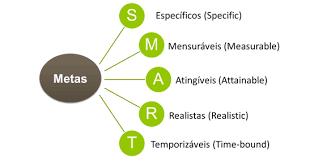 Definição de Metas: conceitos, dicas e tudo você precisa saber!