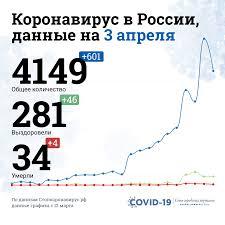 Количество заболевших коронавирусом в России, статистика на 3 ...