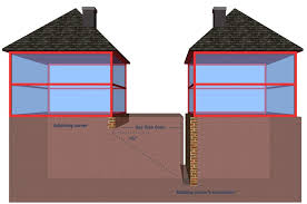 Common Types Of Construction Work The Party Wall Etc Act 1996 Covers