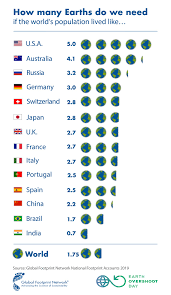 Earth Overshoot Day 2019 - Eniscuola