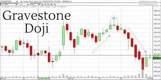 Gravestone Doji Important After Long Uptrends Or Downtrends