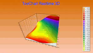 3d Chart Animation Steema Realtime 3d Surface Animation
