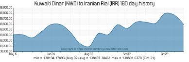 Dinar Exchange Rate Chart Robot Na Forex