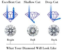 Pin On Diamond Tips